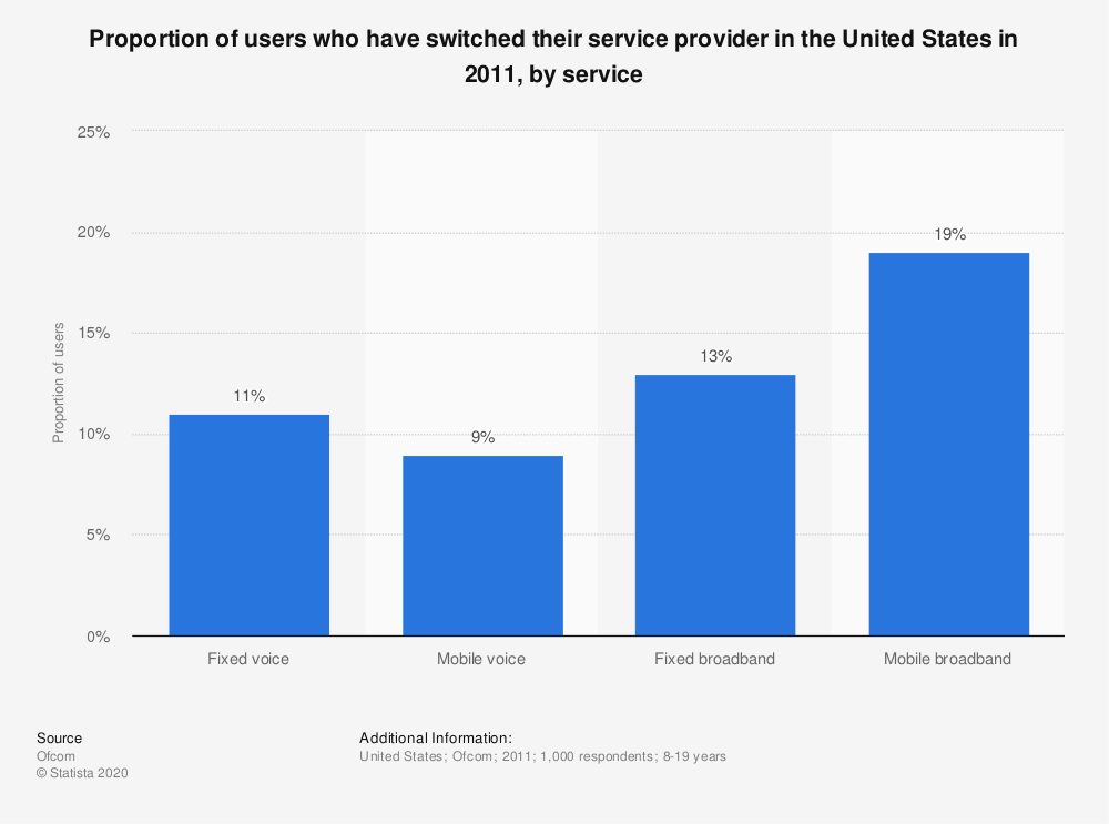 Statistic: Proportion of users who have switched their service provider in the United States in 2011, by service   Statista