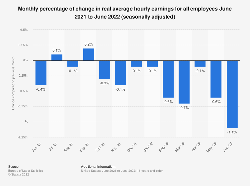 Statistic: Monthly percentage of change in real average hourly earnings for all employees March 2018 to March 2019 (seasonally adjusted) | Statista
