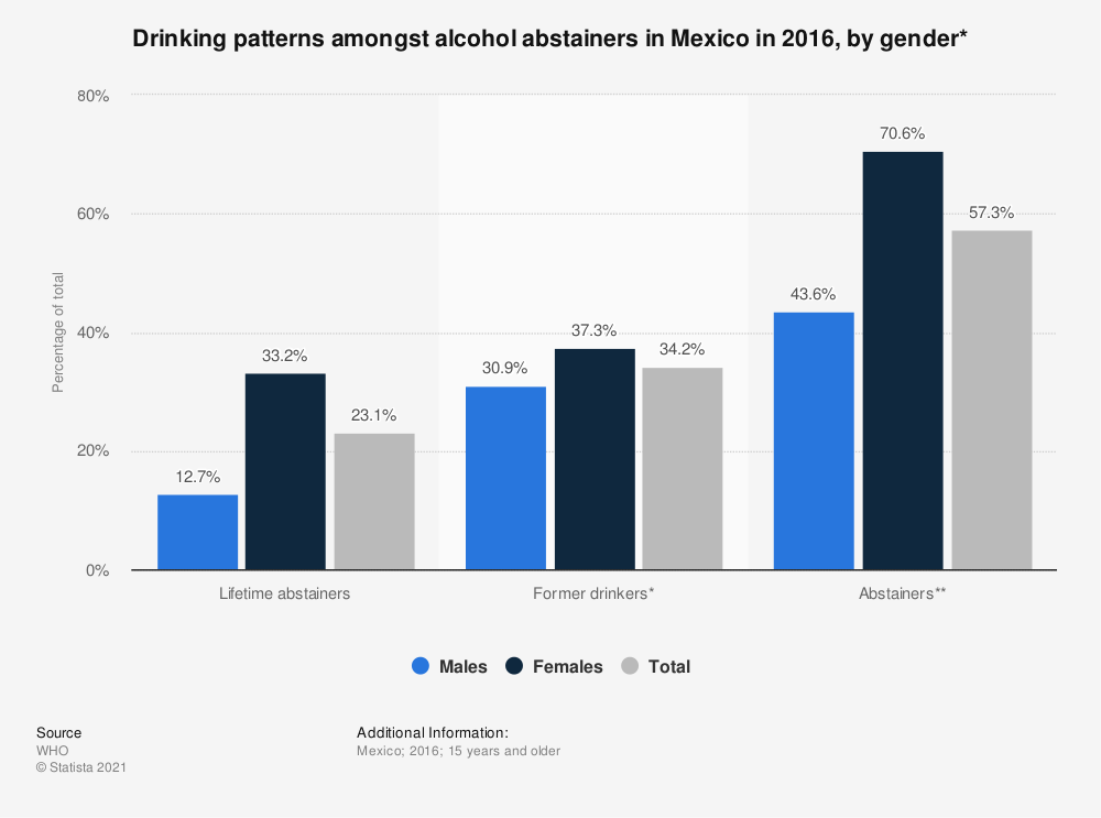 Statistic: Drinking patterns amongst alcohol abstainers in Mexico in 2016, by gender* | Statista