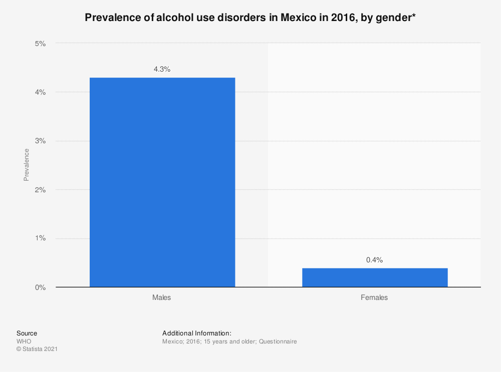Statistic: Prevalence of alcohol use disorders in Mexico in 2016, by gender* | Statista