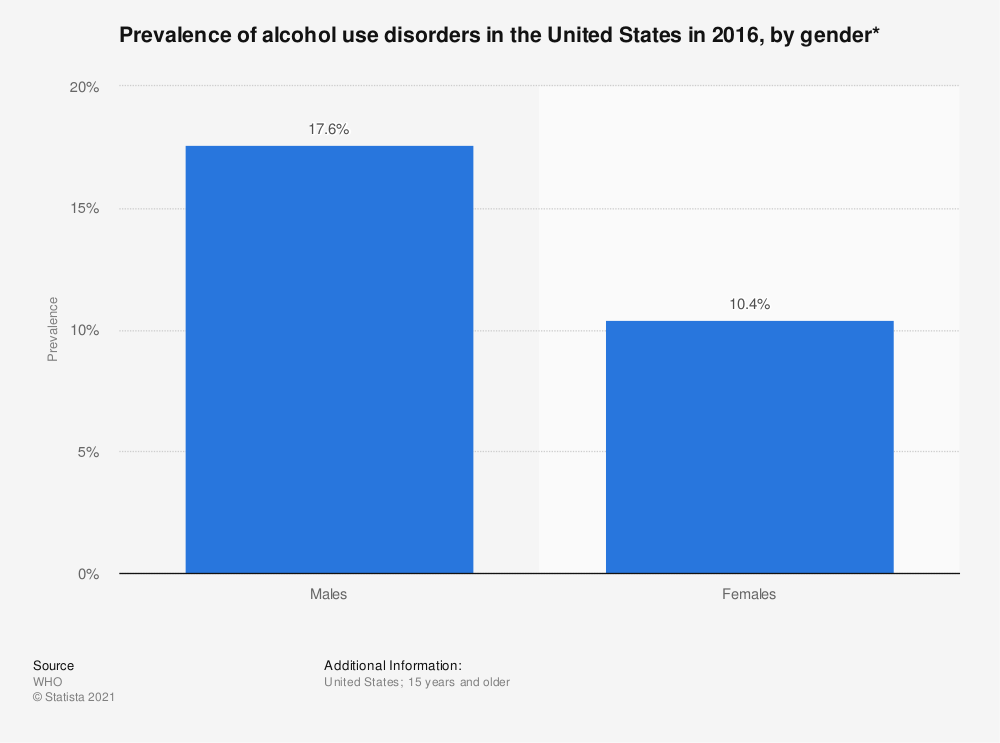 Statistic: Prevalence of alcohol use disorders in the United States in 2016, by gender* | Statista