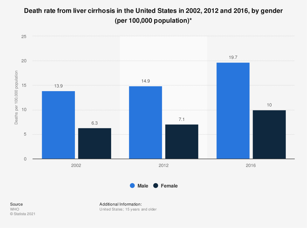 Statistic: Death rate from liver cirrhosis in the United States in 2002, 2012 and 2016, by gender (per 100,000 population)* | Statista
