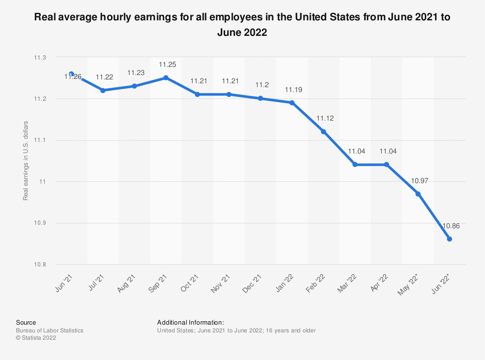 Statistic: Real average hourly earnings for all employees in the United States from May 2019 to May 2020 | Statista