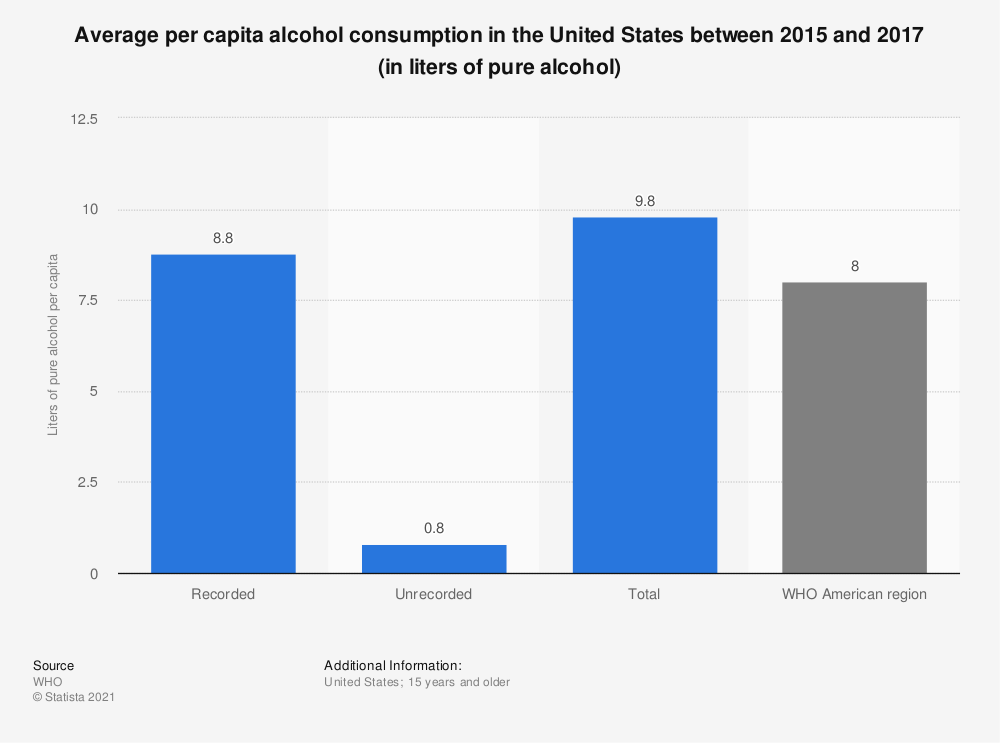 Statistic: Average per capita alcohol consumption in the United States between 2015 and 2017 (in liters of pure alcohol) | Statista