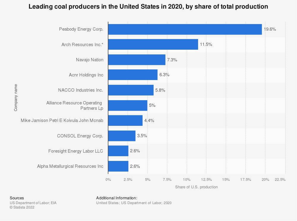 Statistic: Leading coal producers in the United States in 2018, by share of total production  | Statista