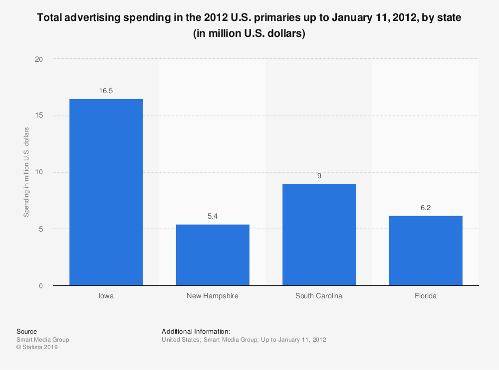 Statistic: Total advertising spending in the 2012 U.S. primaries up to January 11, 2012, by state (in million U.S. dollars) | Statista