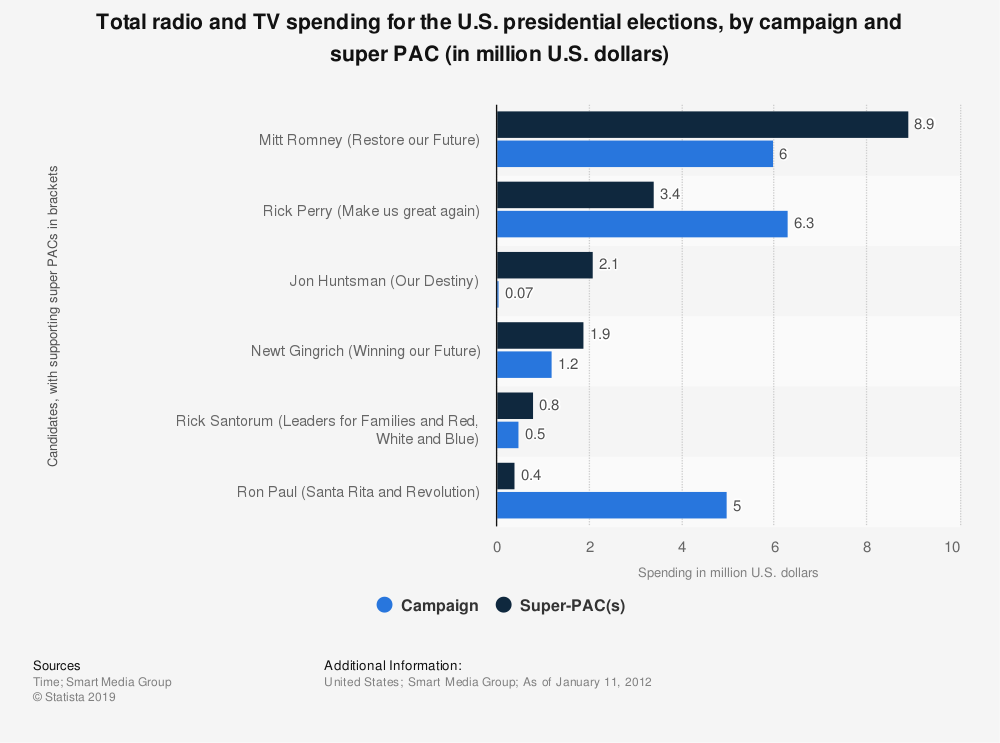 Statistic: Total radio and TV spending for the U.S. presidential elections, by campaign and super PAC (in million U.S. dollars) | Statista