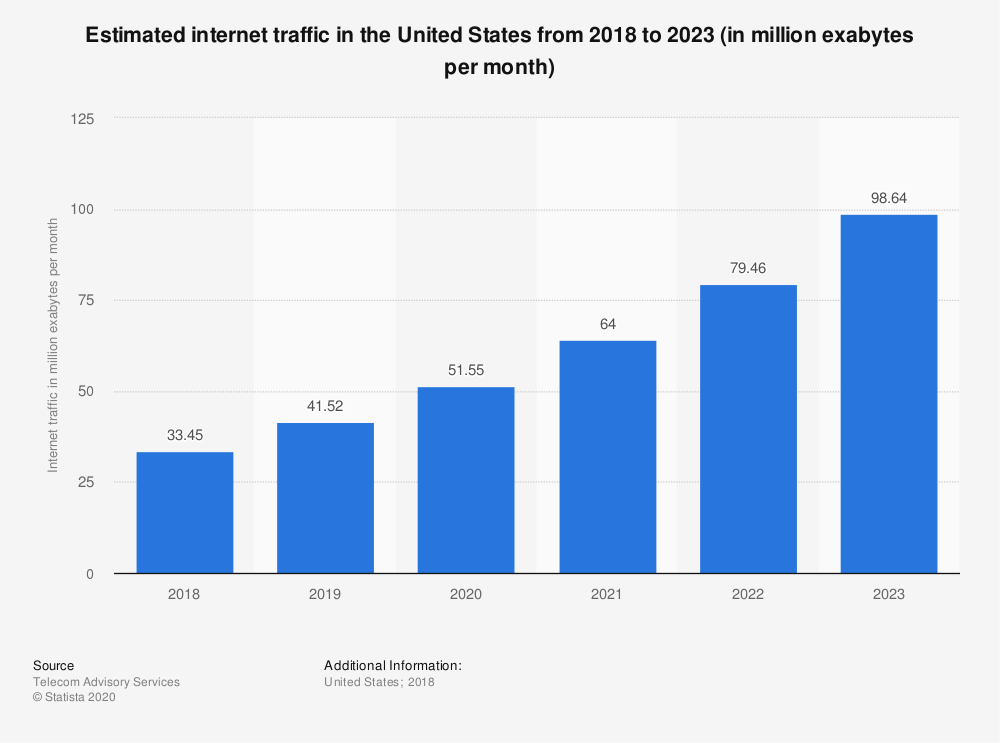 Statistic: Estimated internet traffic in the United States  from 2018 to 2023 (in million exabytes per month) | Statista