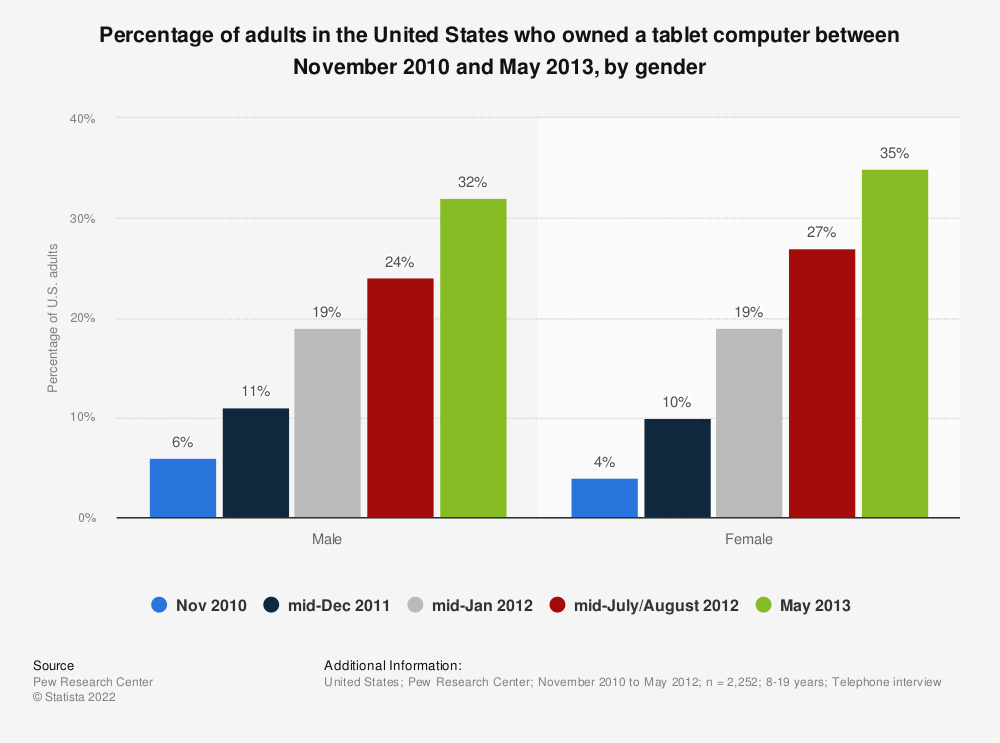 Statistic: Percentage of adults in the United States who owned a tablet computer between November 2010 and May 2013, by gender | Statista