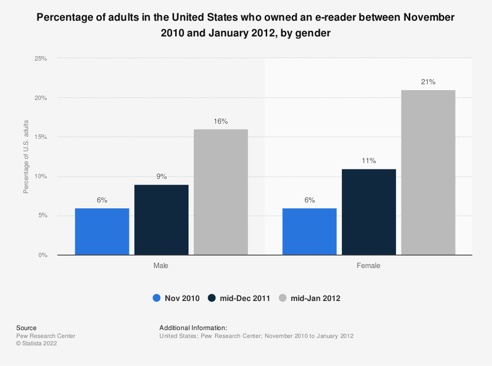 Statistic: Percentage of adults in the United States who owned an e-reader between November 2010 and January 2012, by gender | Statista