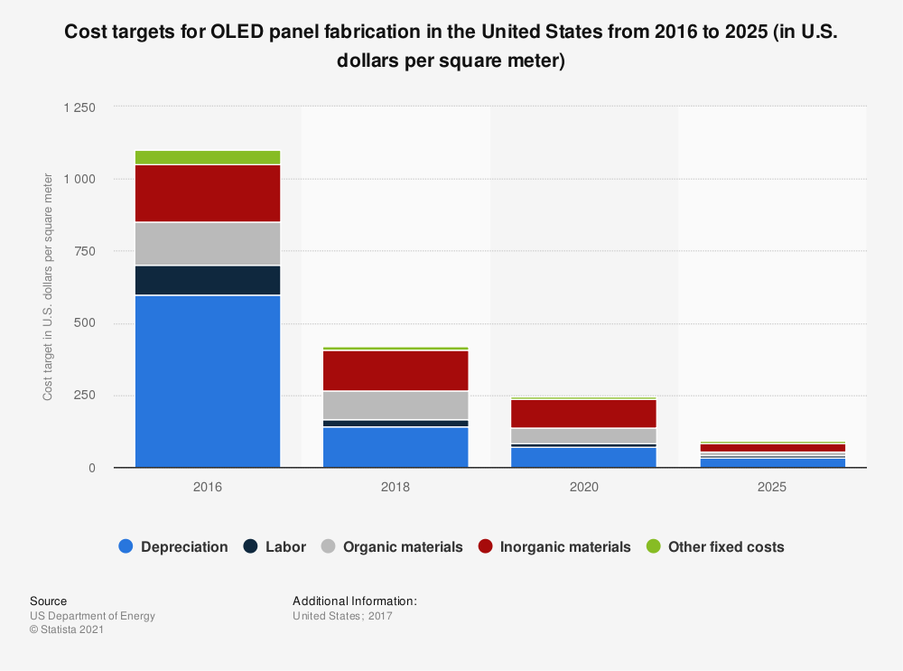 Statistic: Cost targets for OLED panel fabrication in the United States from 2016 to 2025 (in U.S. dollars per square meter) | Statista