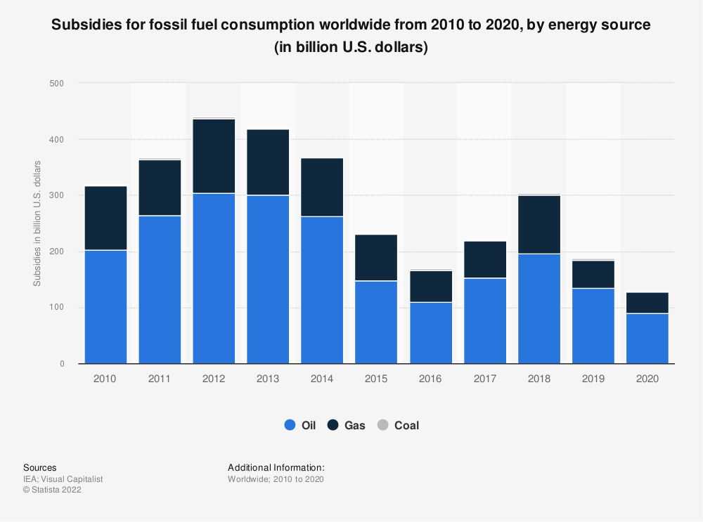 Statistic: Subsidies for fossil fuel consumption worldwide from 2010 to 2018, by energy source (in billion U.S. dollars) | Statista