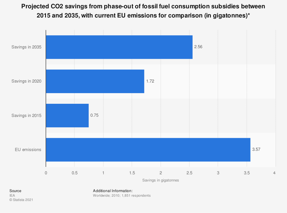 Statistic: Projected CO2 savings from phase-out of fossil fuel consumption subsidies between 2015 and 2035, with current EU emissions for comparison (in gigatonnes)*   Statista