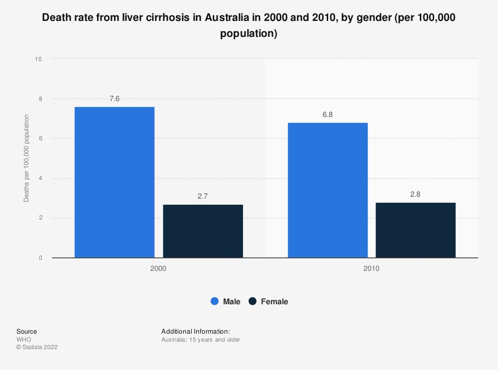 Statistic: Death rate from liver cirrhosis in Australia in 2000 and 2010, by gender (per 100,000 population) | Statista