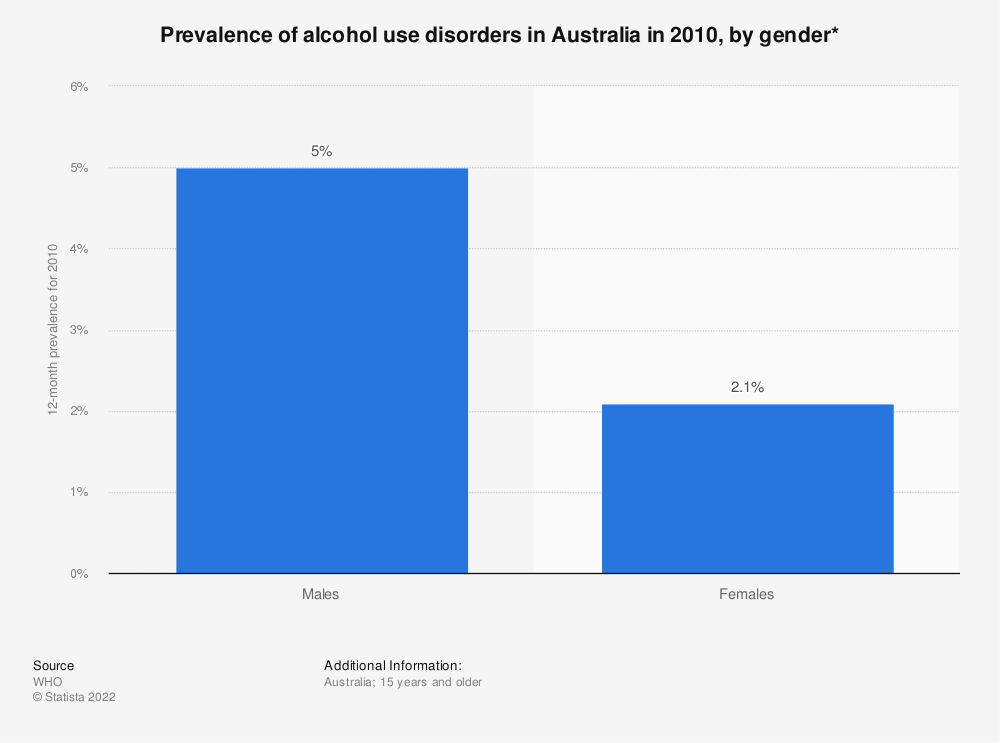 Statistic: Prevalence of alcohol use disorders in Australia in 2010, by gender* | Statista