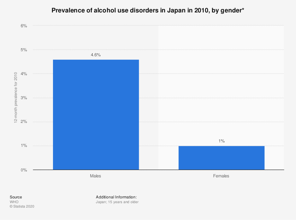 Statistic: Prevalence of alcohol use disorders in Japan in 2010, by gender*   Statista