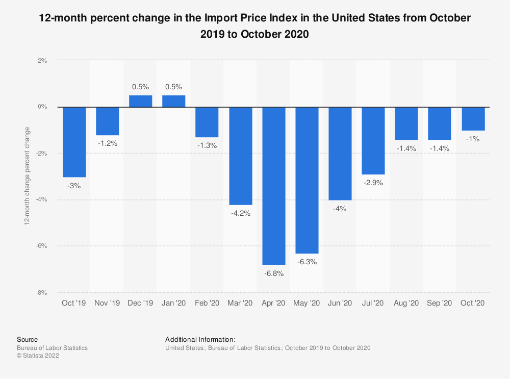 Statistic: 12-month percent change in the Import Price Index in the United States from July 2019 to July 2020 | Statista