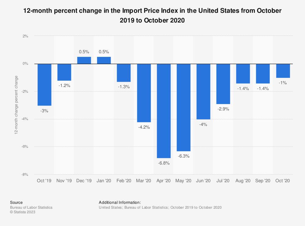 Calculating Percentage Change