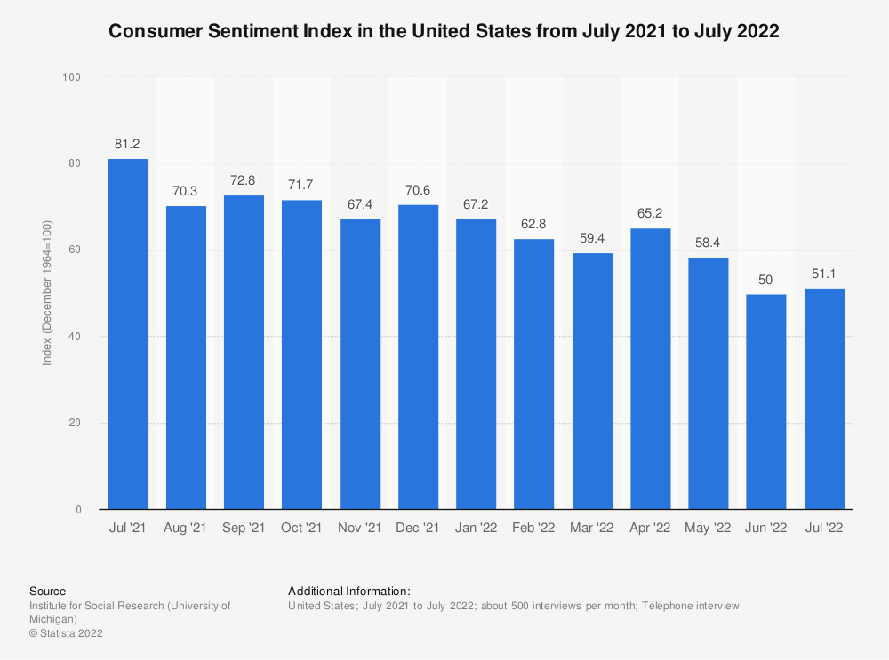 Statistic: Consumer Sentiment Index in the United States from September 2015 to September 2016 | Statista