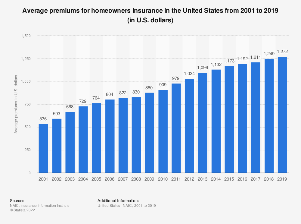 Statistic: Average premiums for homeowners insurance in the United States from 2001 to 2016 (in U.S. dollars) | Statista