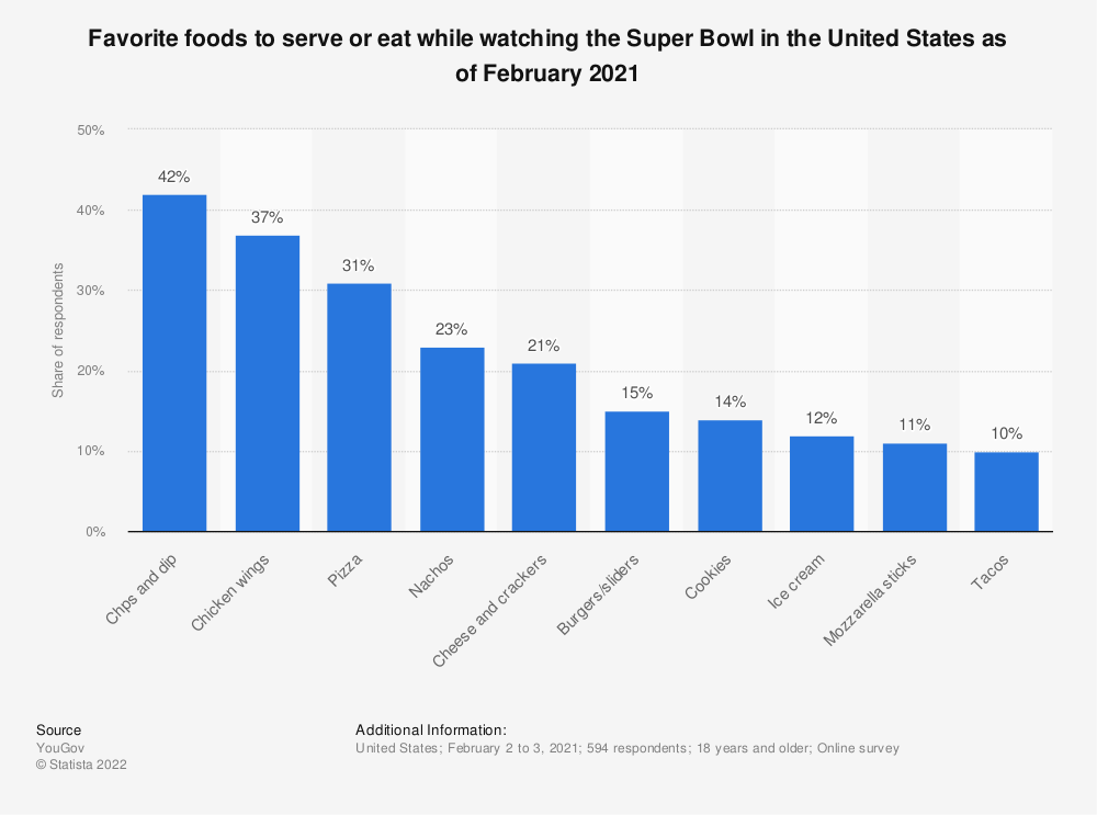 Statistic: What kind of food do you expect to eat on Super Bowl Sunday 2012?* | Statista