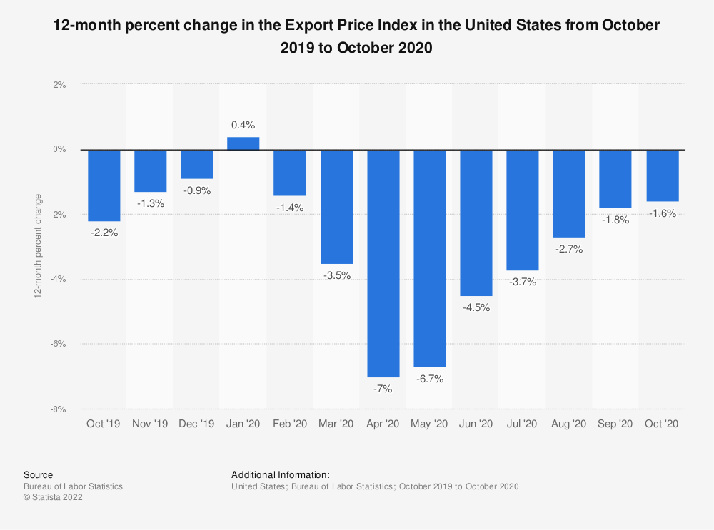 Statistic: 12-month percent change in the Export Price Index in the United States from October 2019 to October 2020   Statista