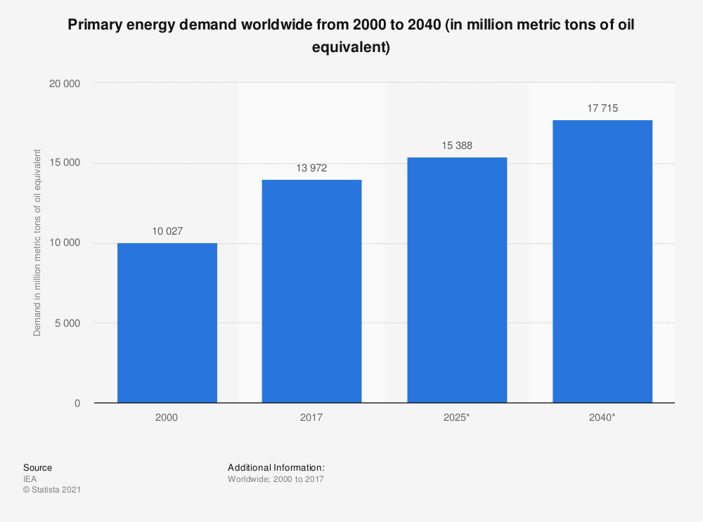 Statistic: Primary energy demand worldwide from 2000 to 2040 (in million metric tons of oil equivalent) | Statista