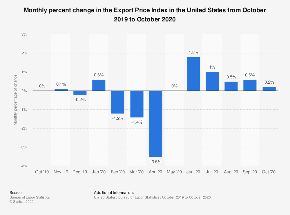 Statistic: Monthly percentage of change in the Export Price Index in the United States from November 2011 to November 2012 | Statista