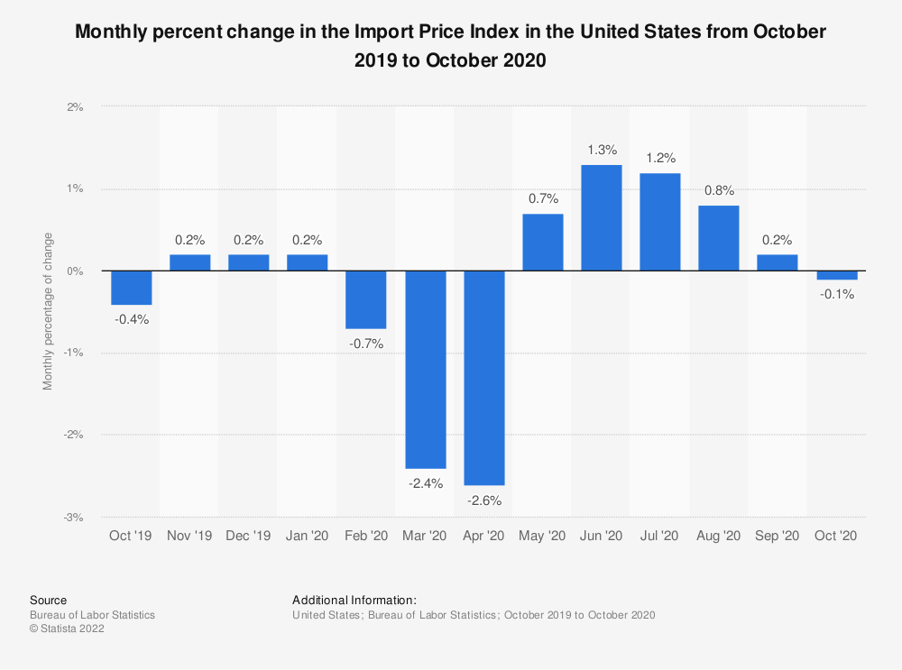 Statistic: Monthly percentage of change in the Import Price Index in the United States from August 2011 to August 2012 | Statista