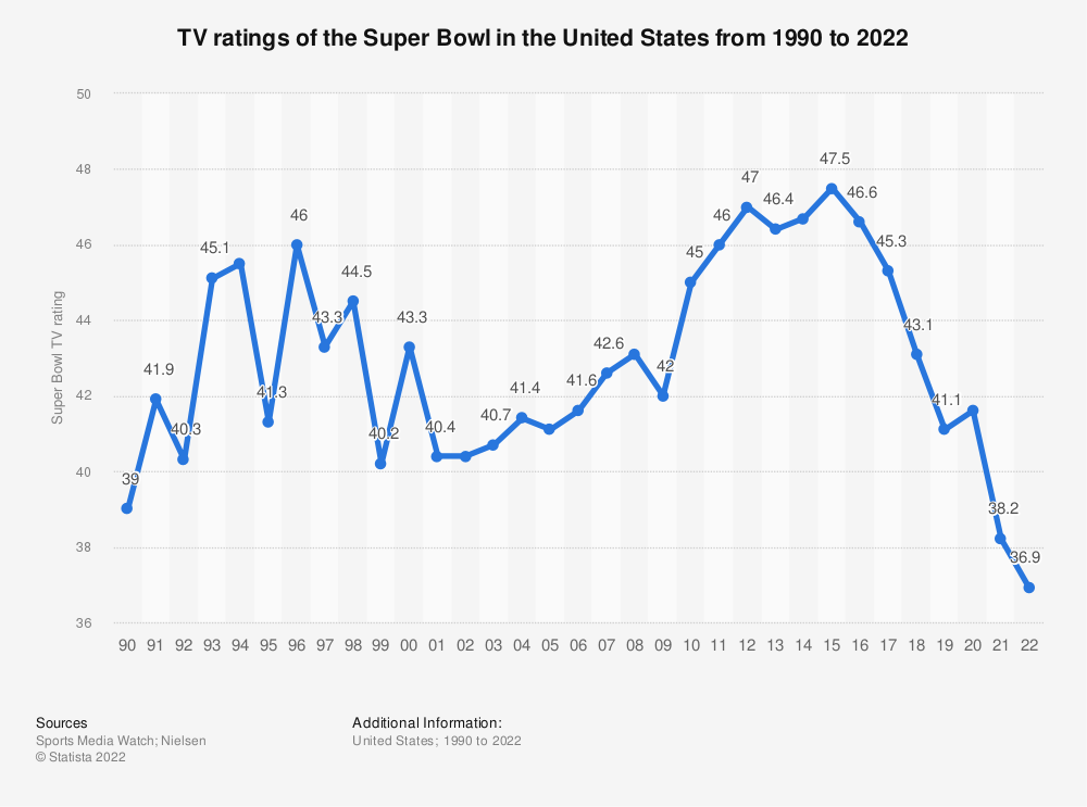 Statistic: TV ratings of the Super Bowl in the United States from 1990 to 2020 | Statista