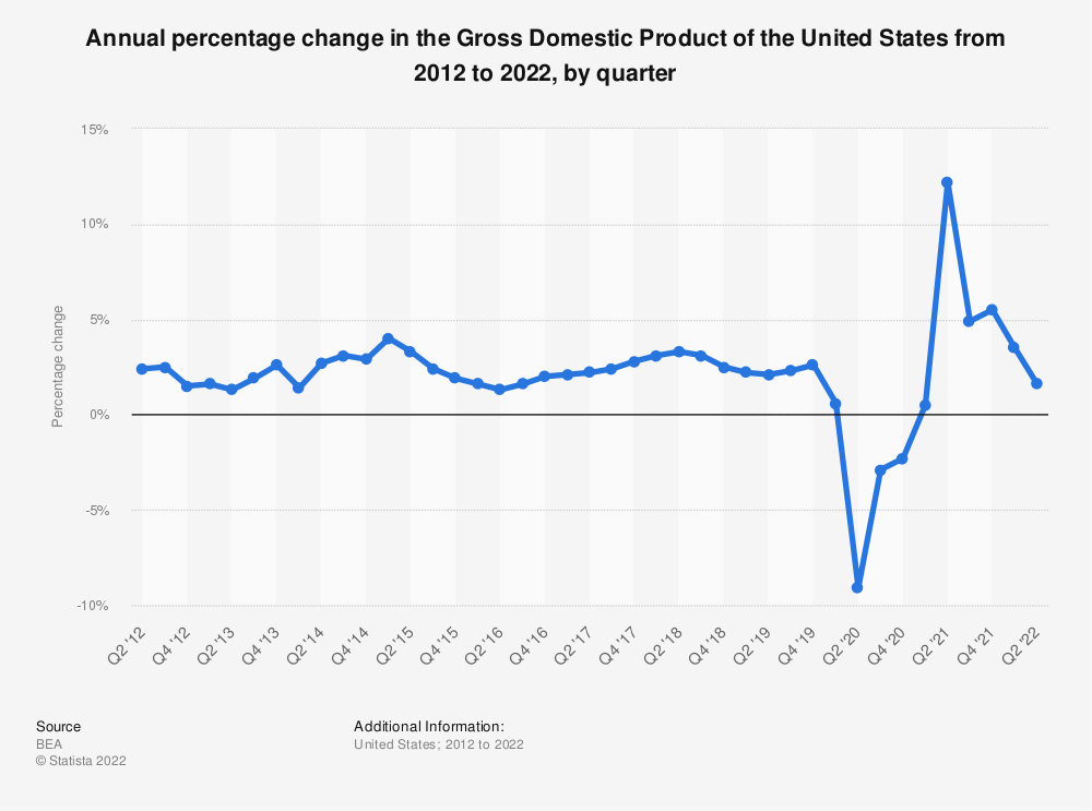 Statistic: Annual percentage change in the Gross Domestic Product of the United States from 2010 to 2019, by quarter | Statista