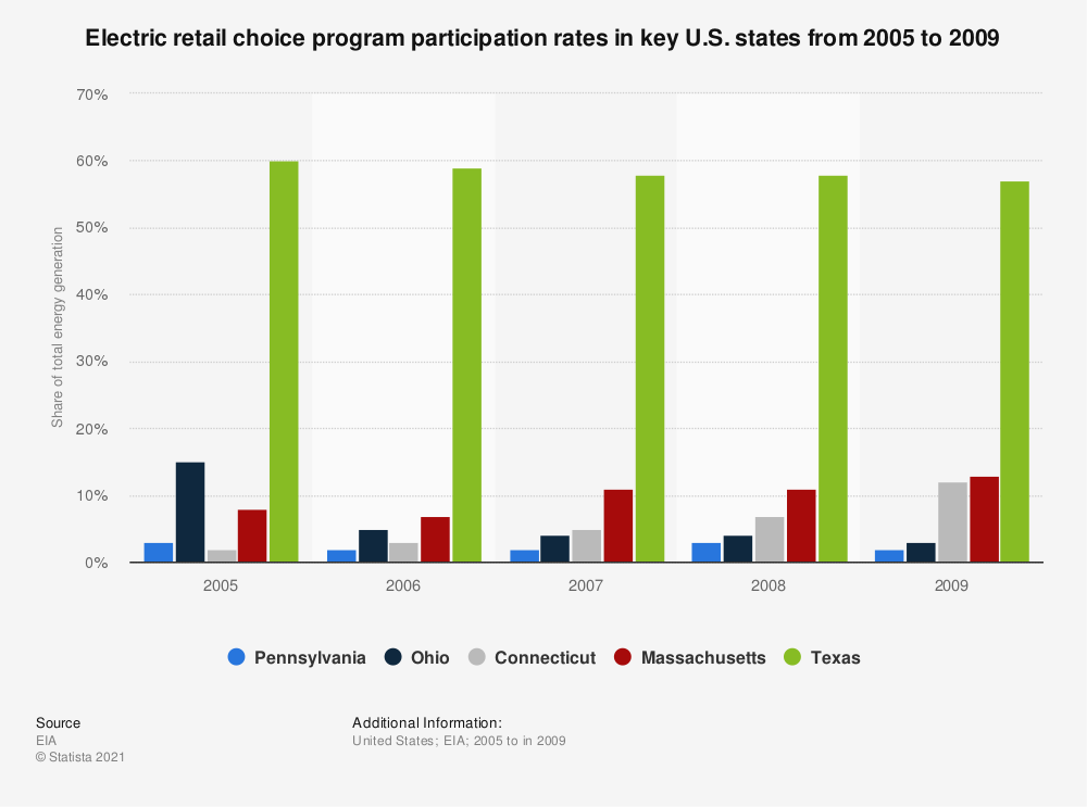 Statistic: Electric retail choice program participation rates in key U.S. states from 2005 to 2009 | Statista