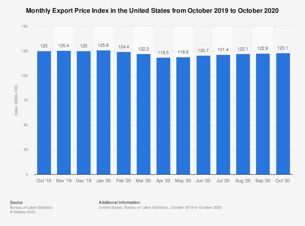 Statistic: Monthly Export Price Index in the United States from November 2011 to November 2012 | Statista