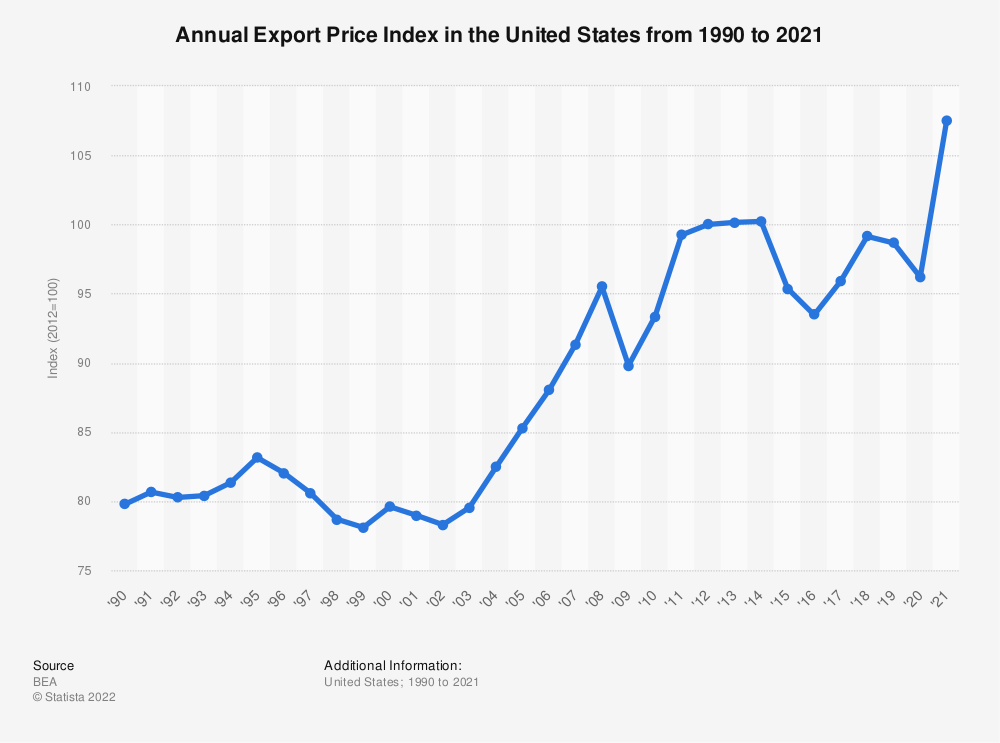 Statistic: Annual Export Price Index in the United States from 1990 to 2019 | Statista