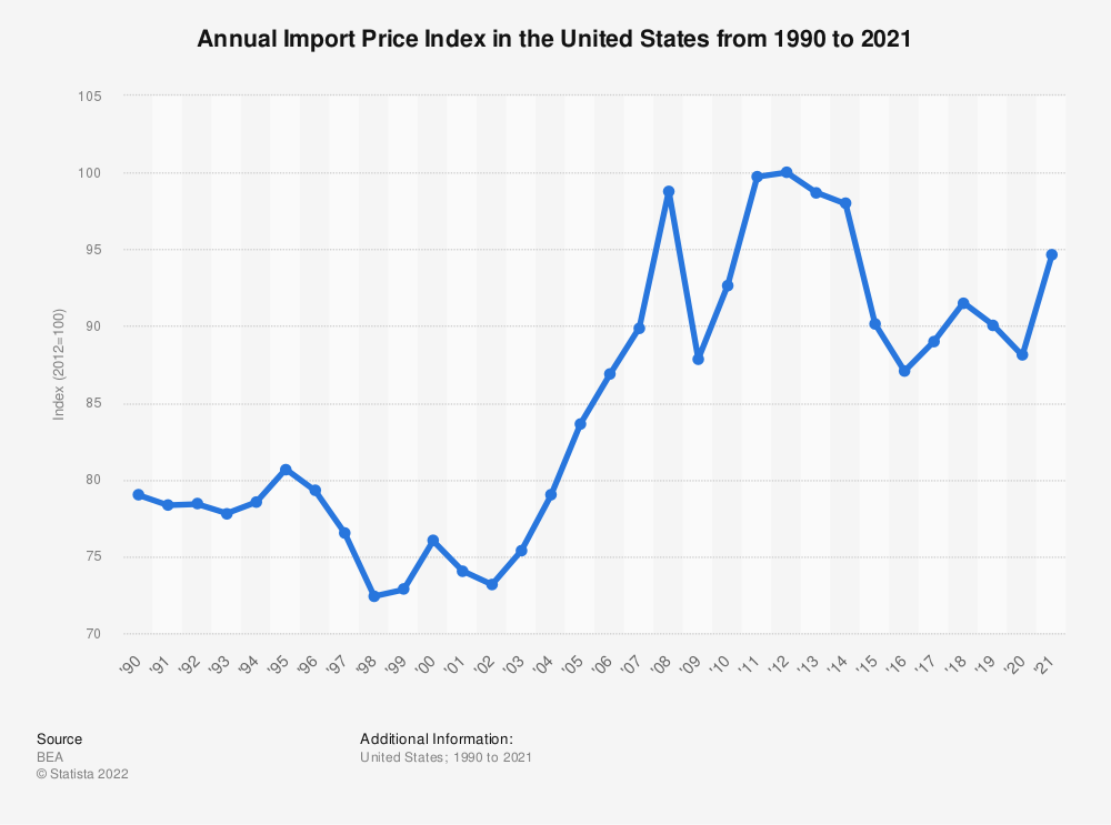 Statistic: Annual Import Price Index in the United States from 1990 to 2019 | Statista