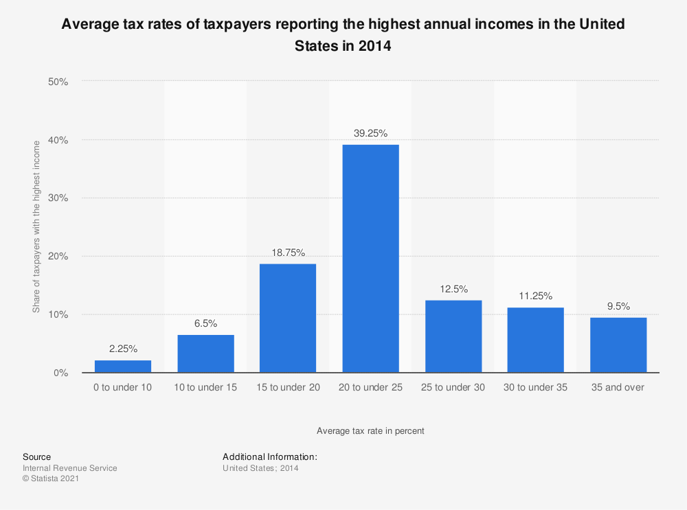 Statistic: Average tax rates of taxpayers reporting the highest annual incomes in the United States in 2014 | Statista