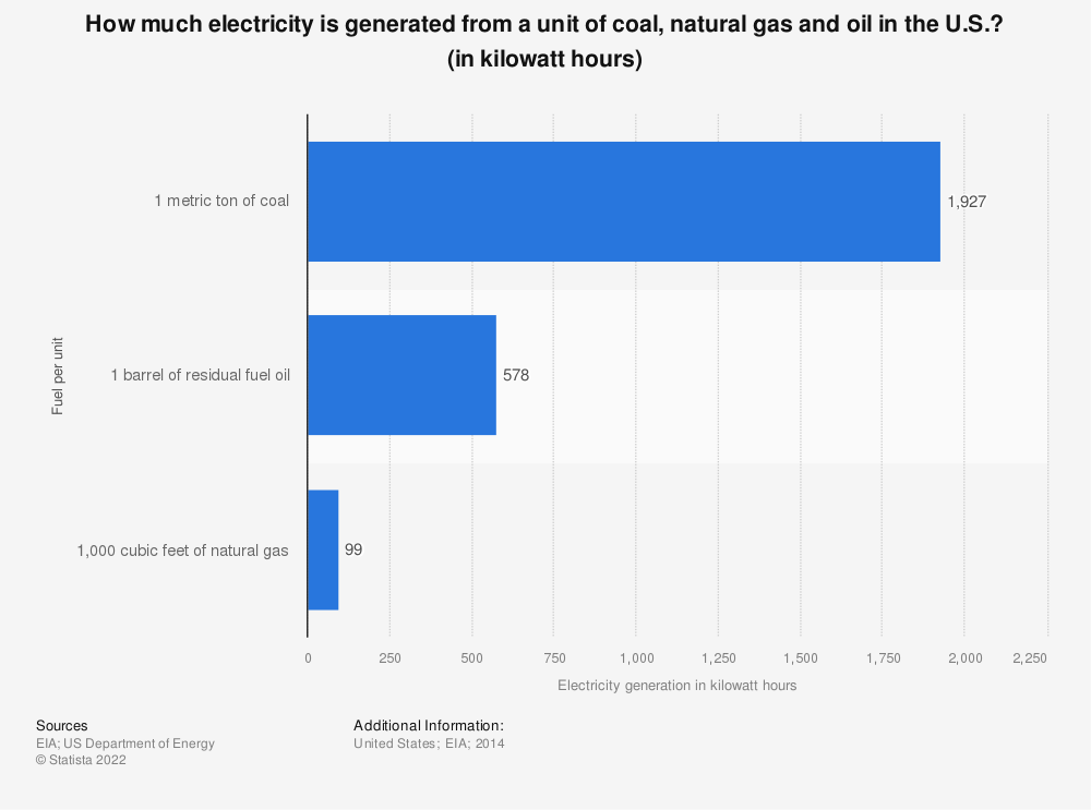 Statistic: How much electricity is generated from a unit of coal, natural gas and oil in the U.S.? (in kilowatt hours) | Statista