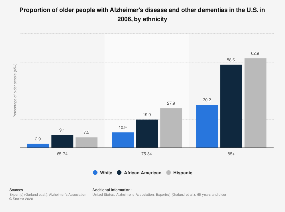 Statistic: Proportion of older people with Alzheimer's disease and other dementias in the U.S. in 2006, by ethnicity | Statista