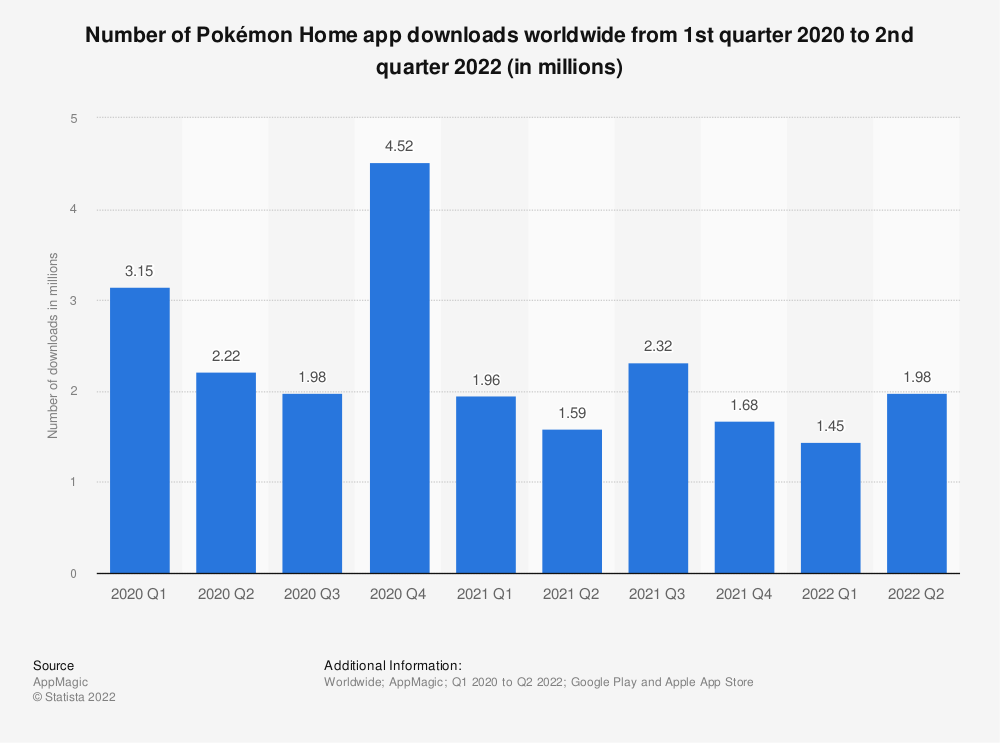 Statistic: Number of Pokémon Home app downloads worldwide from 1st quarter 2020 to 2nd quarter 2021 | Statista