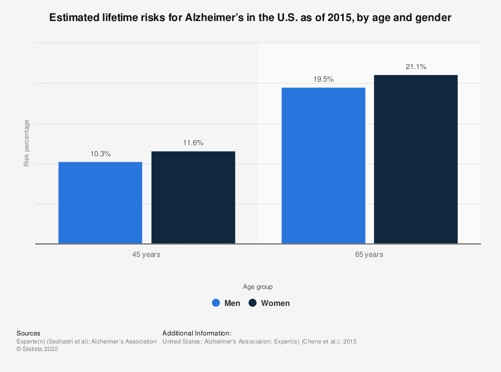 Statistic: Estimated lifetime risks for Alzheimer's in the U.S. as of 2015, by age and gender | Statista