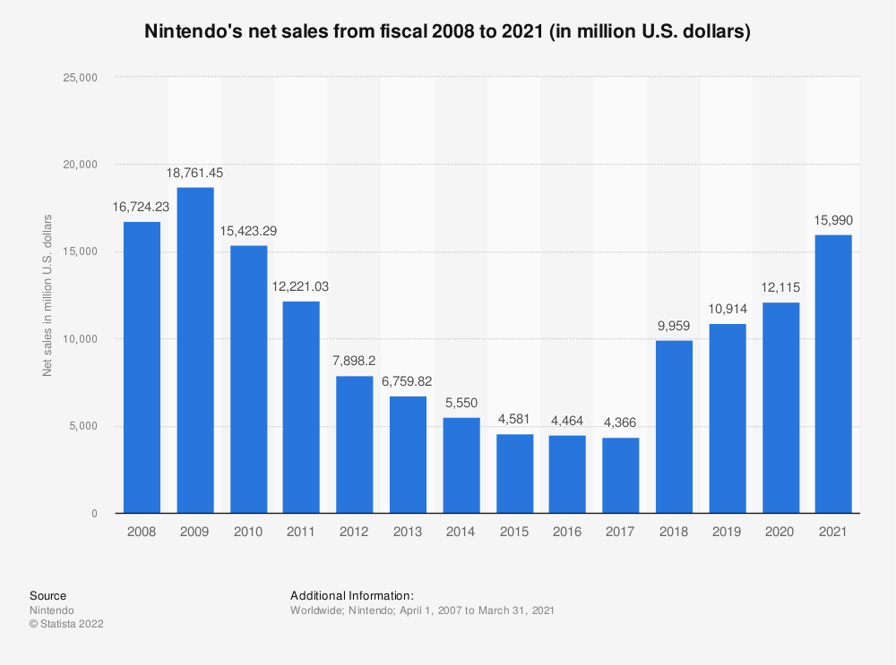 Statistic: Nintendo's net sales from fiscal 2008 to 2019 (in million U.S. Dollars) | Statista