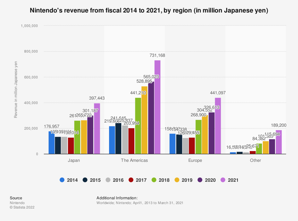 Statistic: Nintendo's revenue from fiscal 2014 to 2019, by region (in million Japanese yen) | Statista