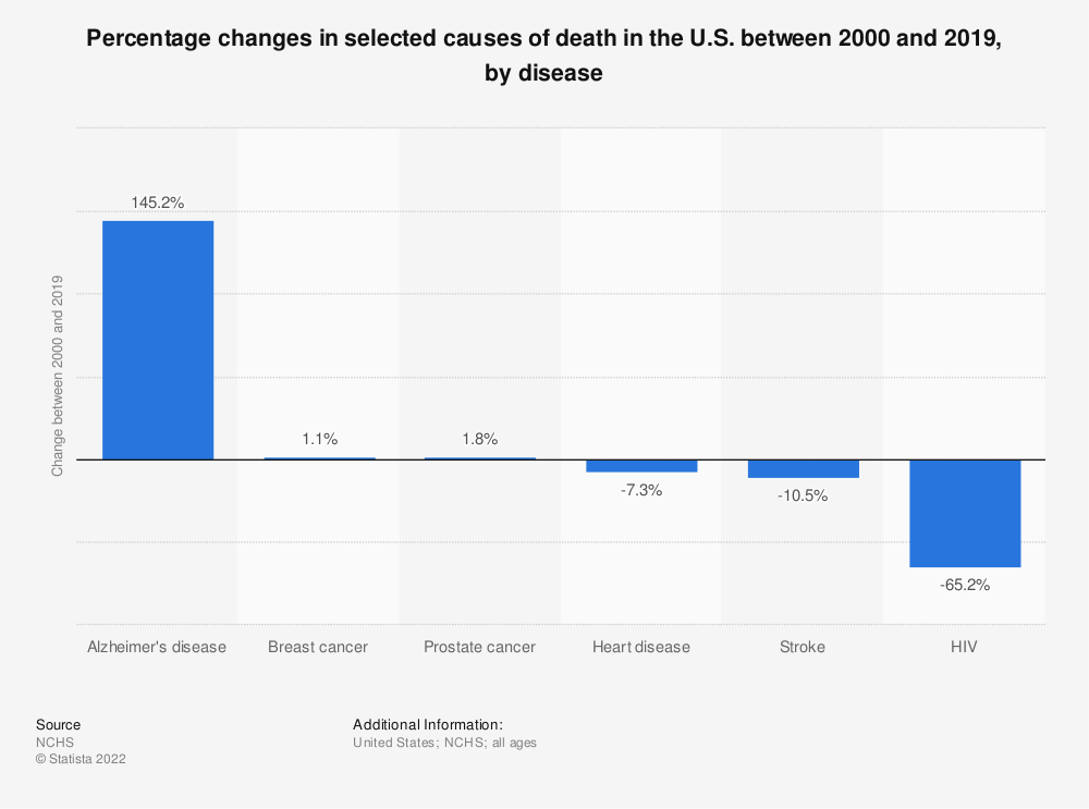 Statistic: Percentage changes in selected causes of death in the U.S. between 2000 and 2017, by disease | Statista