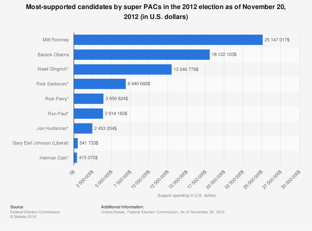 Statistic: Most-supported candidates by super PACs in the 2012 election as of November 20, 2012 (in U.S. dollars) | Statista