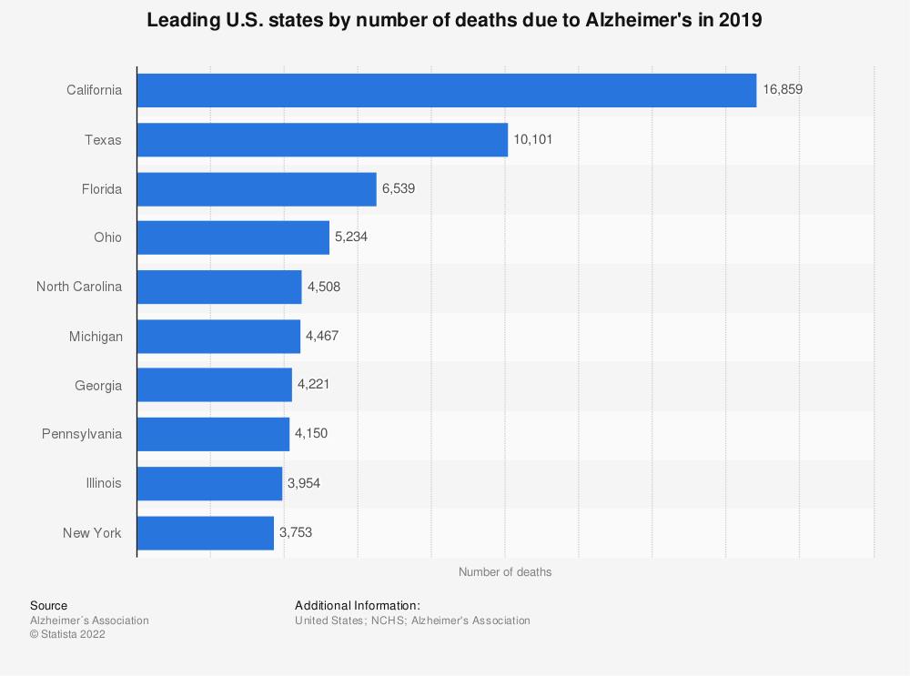 Statistic: Leading U.S. states by number of deaths due to Alzheimer's in 2018 | Statista