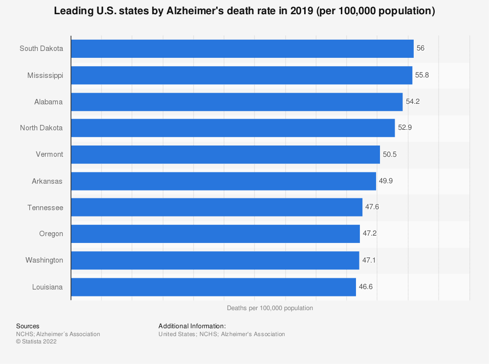 Statistic: Leading U.S. states by Alzheimer's death rate in 2018 (per 100,000 population) | Statista