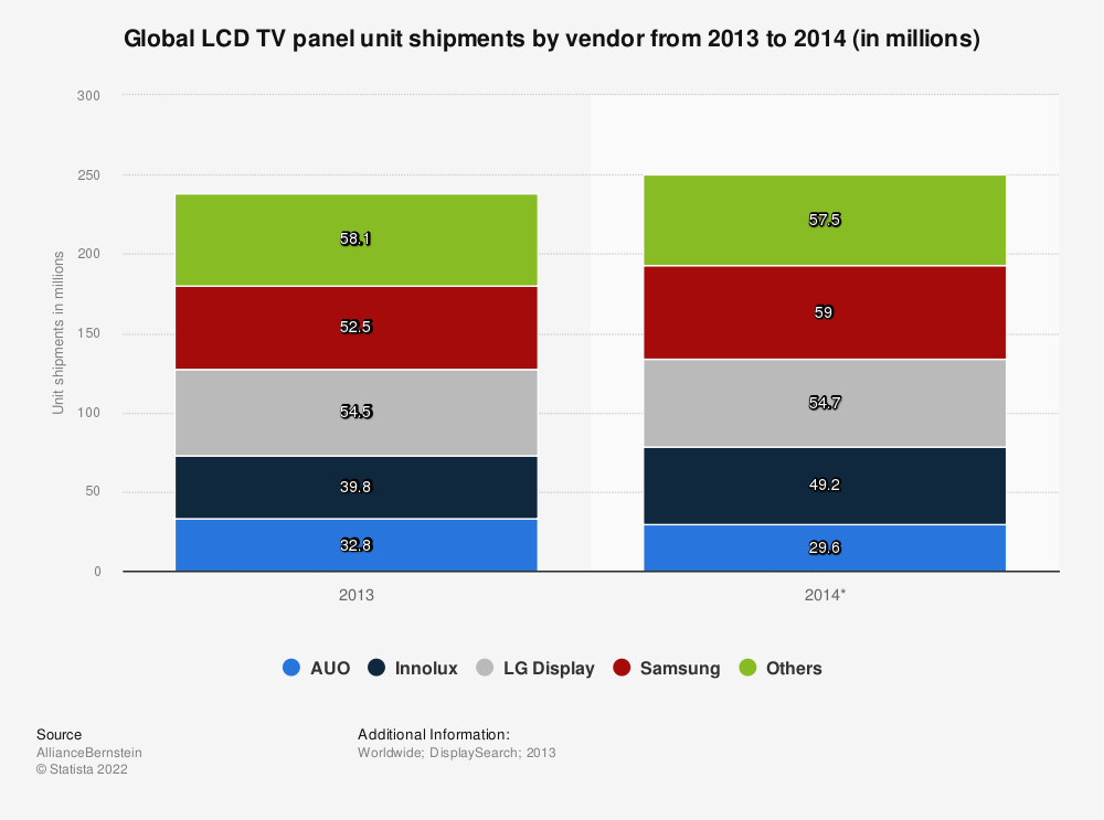 Statistic: Global LCD TV panel unit shipments by vendor from 2013 to 2014 (in millions) | Statista