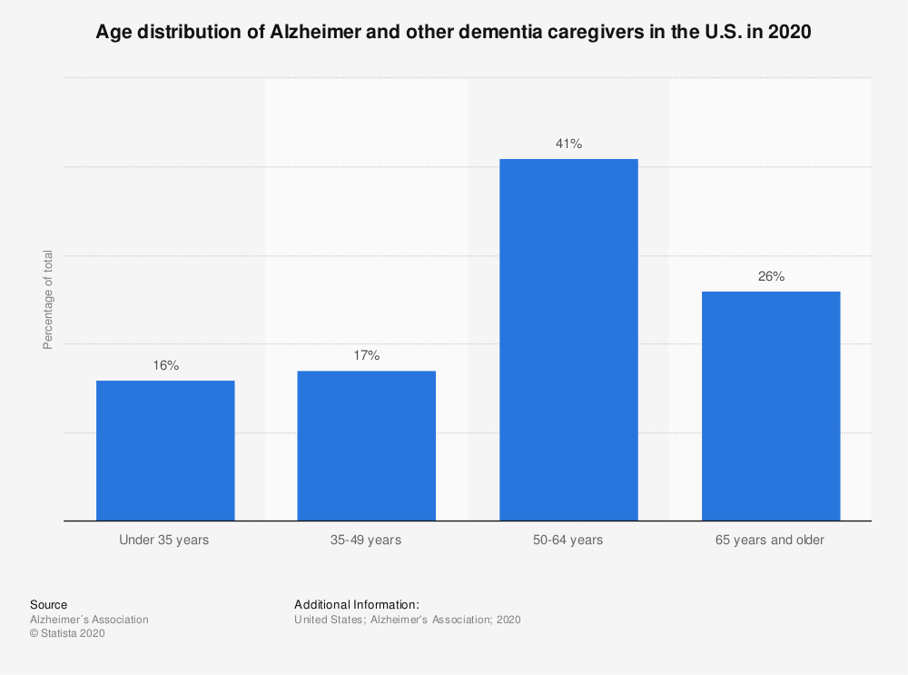 Statistic: Age distribution of Alzheimer and other dementia caregivers in the U.S. in 2020 | Statista