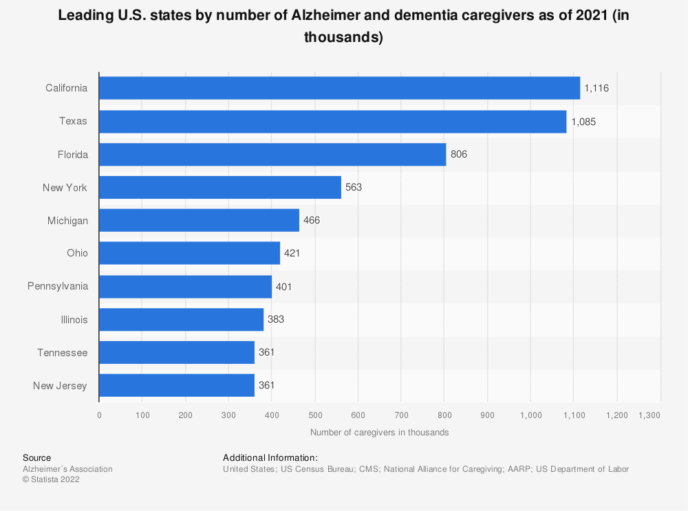 Statistic: Leading U.S. states by number of Alzheimer and dementia caregivers as of 2019 (in thousands) | Statista