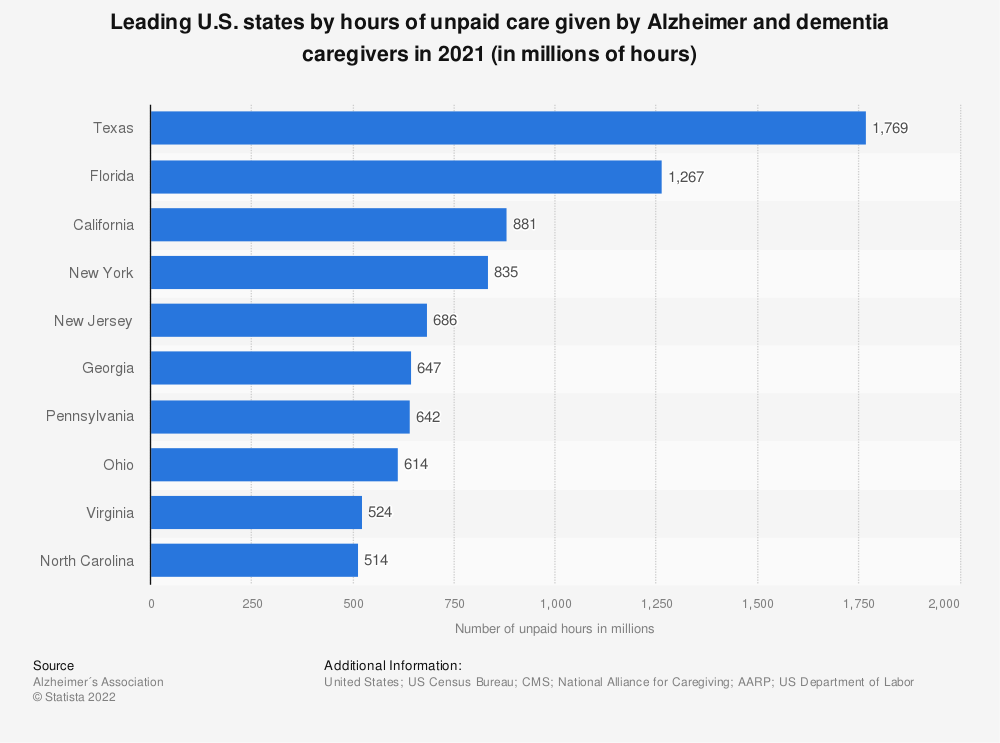 Statistic: Leading U.S. states by hours of unpaid care given by Alzheimer and dementia caregivers in 2018 (in millions of hours) | Statista